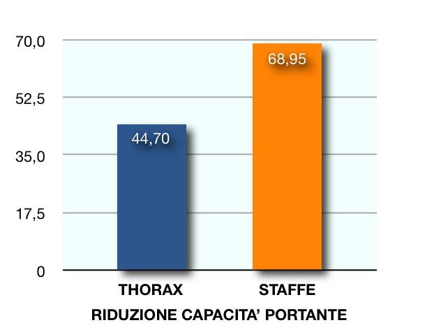 THORAX ANTISEISMIC
