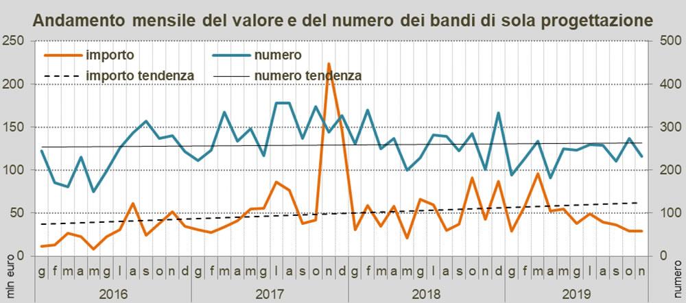 Osservatorio OICE/Informatel