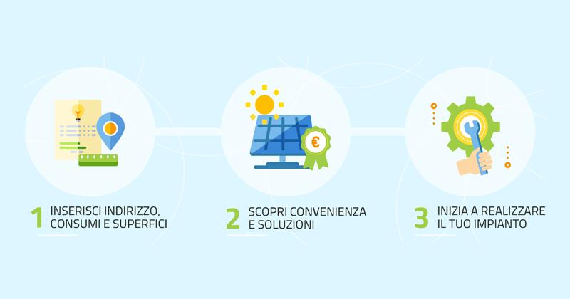 Fotovoltaico, dal GSE il portale dell'autoconsumo in Italia