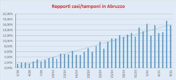 Rapporto Casi/Tamponi Abruzzo