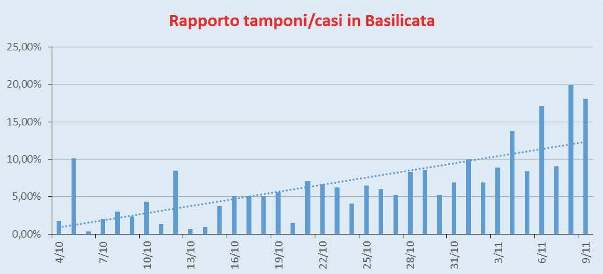 Rapporto Casi/Tamponi Basilicata