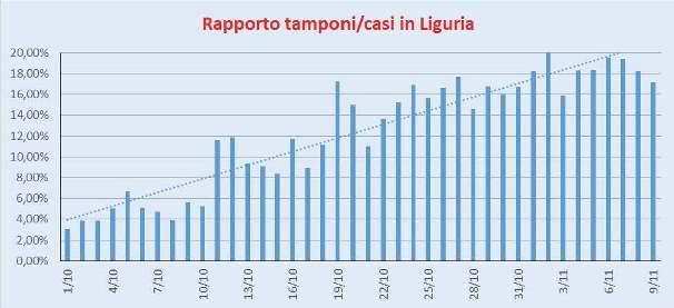 Rapporto Casi/Tamponi Liguria