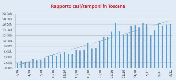 Rapporto Casi/Tamponi Toscana
