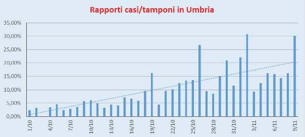 Rapporto Casi/Tamponi Umbria