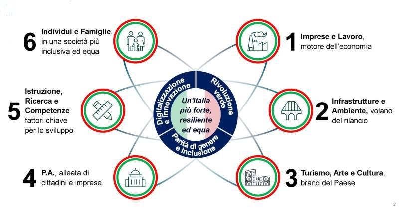 Commissione Colao: Arrivano le indicazioni per un nuovo Codice dei contratti