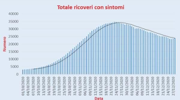 Bollettino Coronavirus Italia