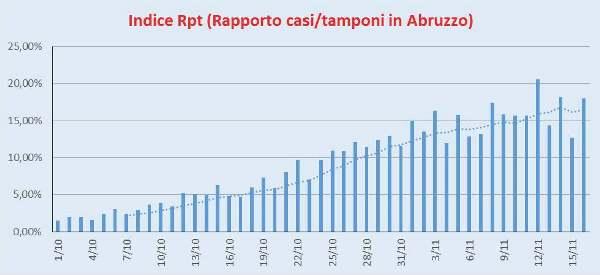 Indice Rpt Abruzzo 16/11/2020