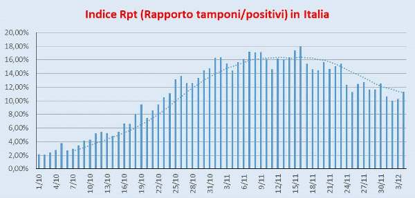Indice Rpt Italia 4 dicembre 2020