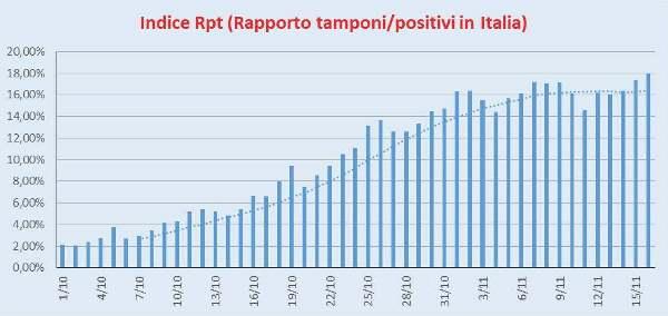 Indice Rpt Italia 16/11/2020