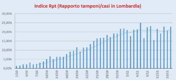 Indice Rpt Lombardia 16/11/2020