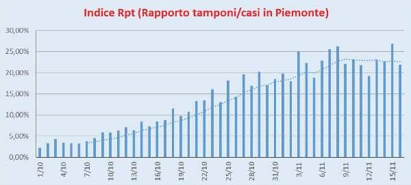 Indice Rpt Piemonte 16/11/2020