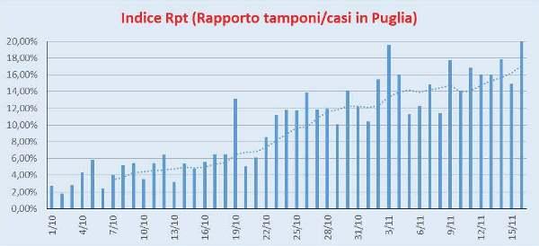 Indice Rpt Puglia 16/11/2020