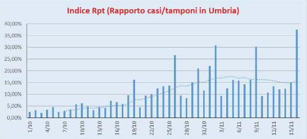 Indice Rpt Umbria 16/11/2020