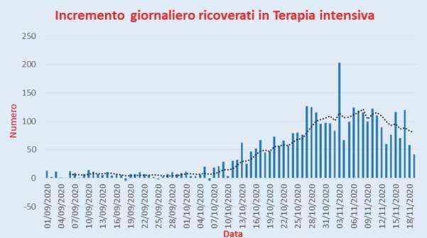 Bollettino Coronavirus Covid-19 in Italia: incremento dei contagiati del 19 novembre 2020 Ulteriore incremento oggi del numero dei contagiati che passa da 34.283 a 36.176. Dopo i 3 decrementi degli ultimi giorni, il numero dei nuovi casi torna ad aumentare anche se il numero è posizionato, leggermente al di sopra della linea di tendenza mobile a 7 giorni. Possiamo, comunque, pensare, con una certa sicurezza, che la citata linea di tendenza abbia raggiunto, attualmente, la punta massima tra il 12 e il 18 novembre. Se i prossimi giorni non ci saranno ulteriori aumenti di nuovi casi potremmo iniziare a pensare che si tratti di una vera inversione di tendenza Bollettino Coronavirus Covid-19 in Italia: incremento dei ricoverati in terapia intensiva del 19 novembre 2020 Qui di seguito il grafico relativo al numero giornaliero dei ricoverati in terapia intensiva dall'1 settembre 2020 all'aggiornamento di oggi; dal grafico è possibile notare come lo stesso oggi è pari a 42. Il dato odierno si porta, abbondantemente, al di sotto della linea di tendenza mobile a 7 giorni. Bollettino Coronavirus Covid-19 in Italia: incremento dei deceduti del 19 novembre 2020 Qui di seguito il grafico relativo al numero giornaliero dei deceduti dall'1 settembre 2020 all'aggiornamento di oggi. I deceduti sempre il giorno 12 ottobre erano stati 39 mentre hanno raggiunto oggi il nuovo record di 653 pari a circa 17 volte quello del 12 ottobre. Il serio problema è il fatto che il numero dei deceduti non accenna a posizionarsi al di sotto della linea di tendenza mobile a 7 giorni ed, anzi, tale linea non accenna a modificare il suo andamento.