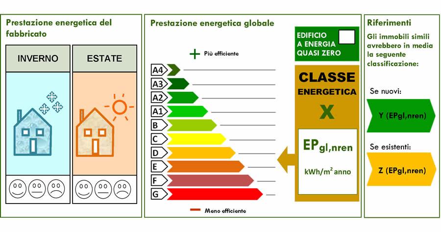 I contenuti dell'Attestato di Prestazione Energetica (APE)