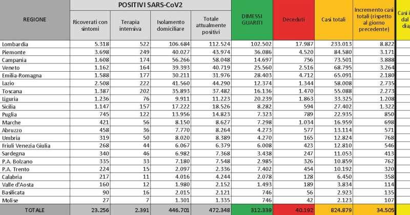Coronavirus Covid-19 il 5/11/2020: In Italia 34.505 nuovi casi con un incremento dell'12,94%.