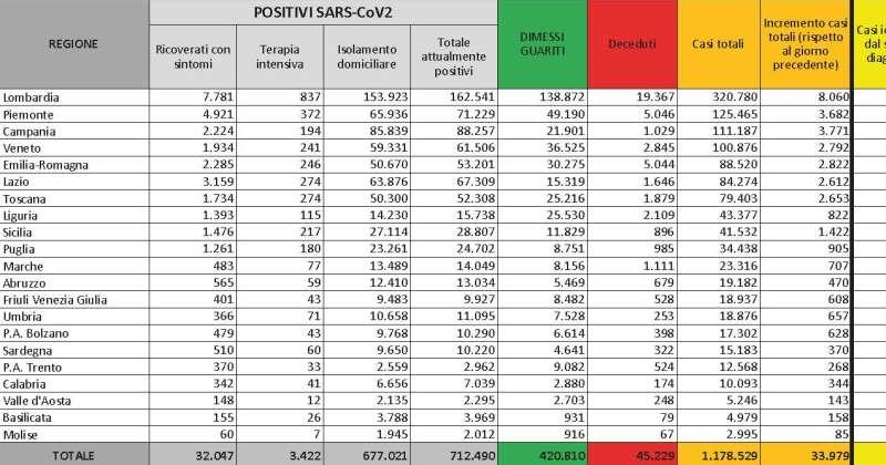 Bollettino Coronavirus Covid-19 in Italia: 33.979 nuovi casi, 3.422 ricoverati in terapia intensiva, 546 deceduti oggi. I nuovi provvedimenti