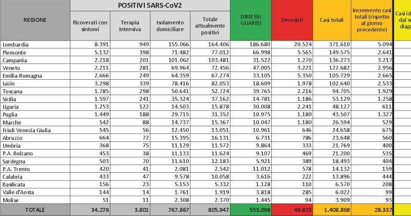 Bollettino Coronavirus Covid-19 il 22/11/2020: 28.337 nuovi casi, 3.801 ricoverati in terapia intensiva, 562 deceduti oggi. I nuovi provvedimenti