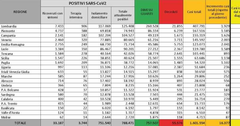 Bollettino Coronavirus Covid-19 30/11/2020: 16.377 nuovi casi, 3.744 ricoverati in terapia intensiva, 672 deceduti oggi. Indice Rpt 12,55