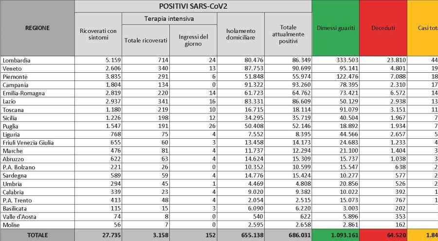Bollettino Coronavirus Covid-19 13/12/2020: 17.938 nuovi casi, 3.158 ricoverati in terapia intensiva, 484 deceduti oggi. Indice Rpt 11,75