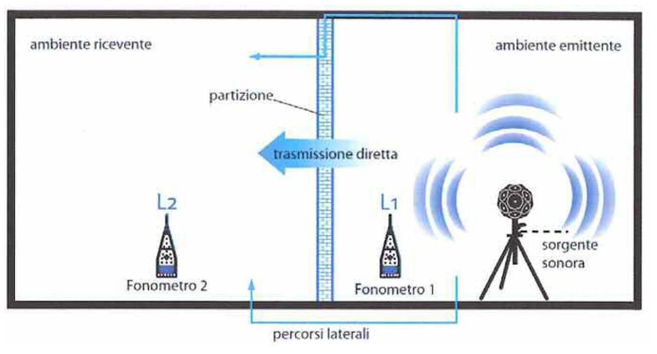 Prestazioni acustiche di pareti divisorie tra unità abitative: dalle prove di laboratorio ai valori in opera