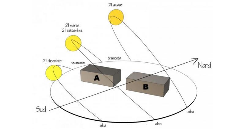 Influenza della variazione di orientamento sull'analisi energetica di un edificio in classe A4