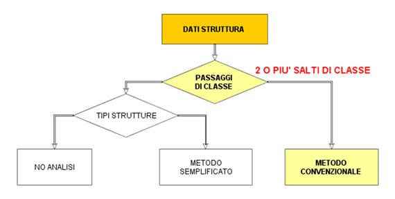 Sismabonus e classificazioni sismica: le soluzioni operative
