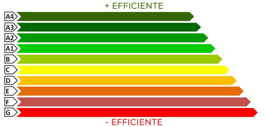 Certificazione energetica degli edifici: cos'è l'APE, quali dati contiene ed esempio
