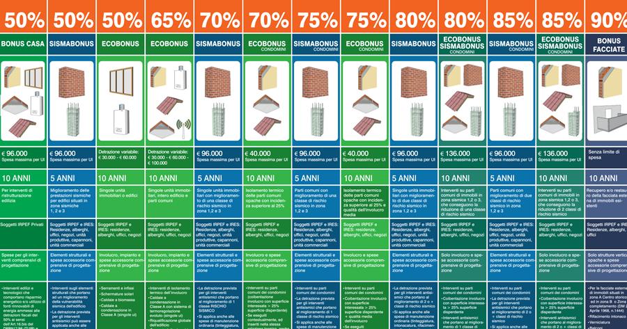 Dall'Ecobonus al Superbonus 110%: aggiornato il poster Enea