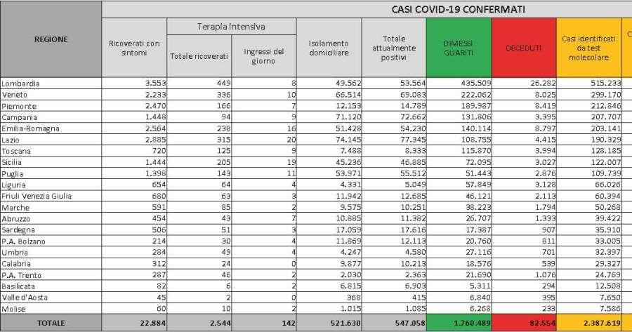 Ultime notizie Covid-19: la situazione in Italia al 18 gennaio 2021