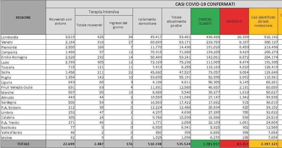 Ultime notizie Covid-19: la situazione in Italia al 19 gennaio 2021