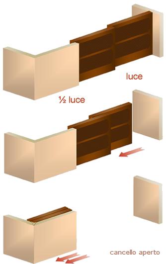 Kit Compact Plus