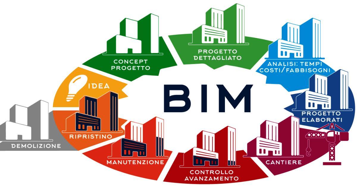 BIM: l'ANCE chiede gradualità e formazione