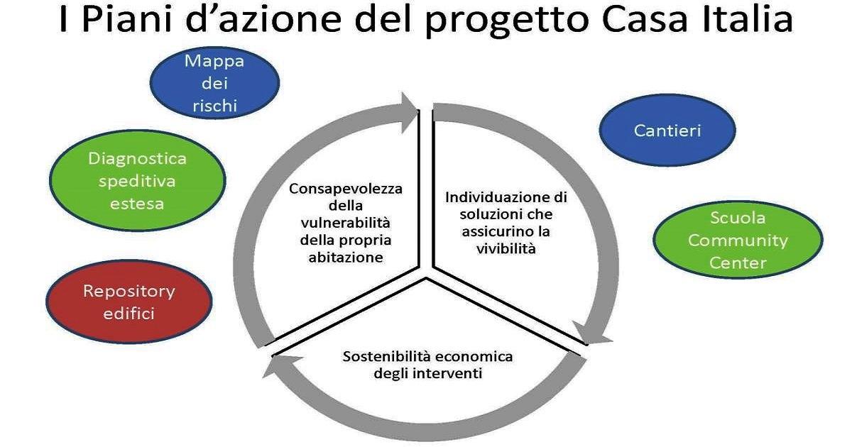 Casa Italia: 25 milioni di euro per la sperimentazione in 10 comuni
