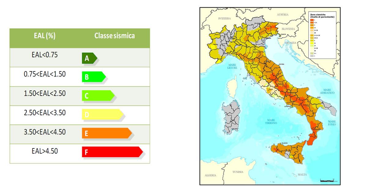 La classificazione sismica degli edifici esistenti