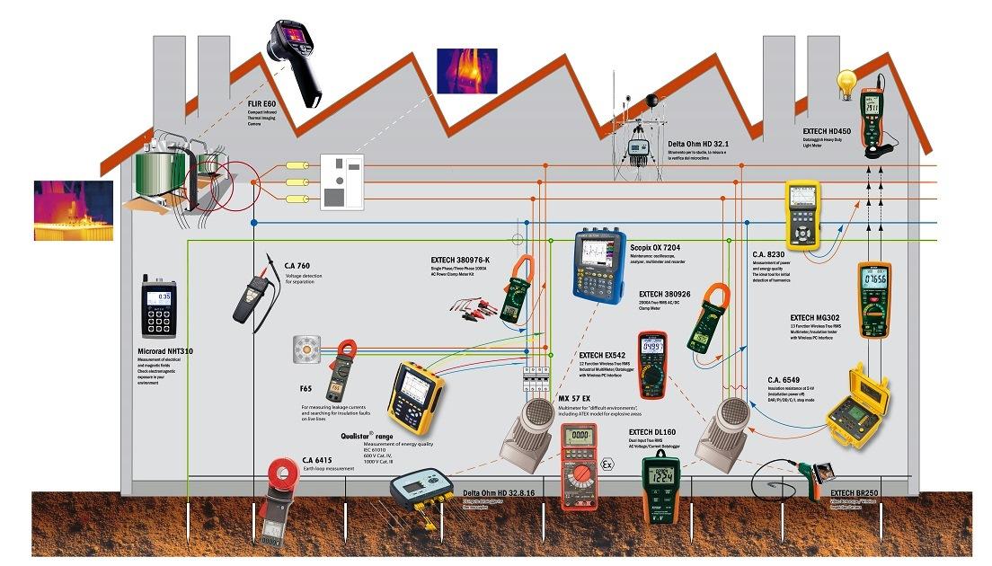 Riduzione dei consumi energetici: 100 milioni di euro per Basilicata, Campania, Calabria, Puglia, Sicilia
