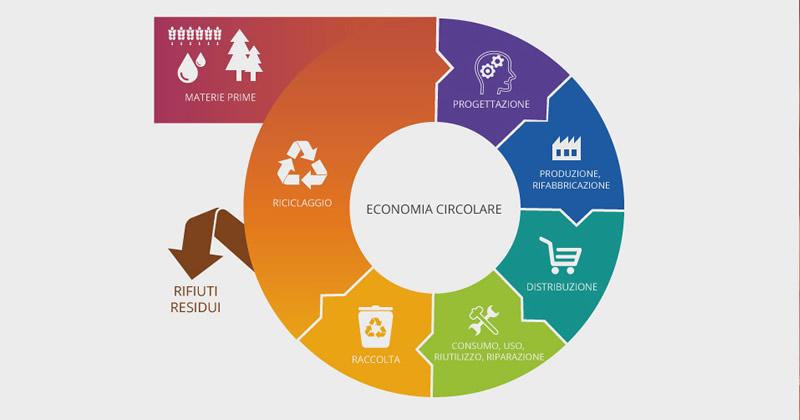 Economia circolare, avviata la consultazione pubblica