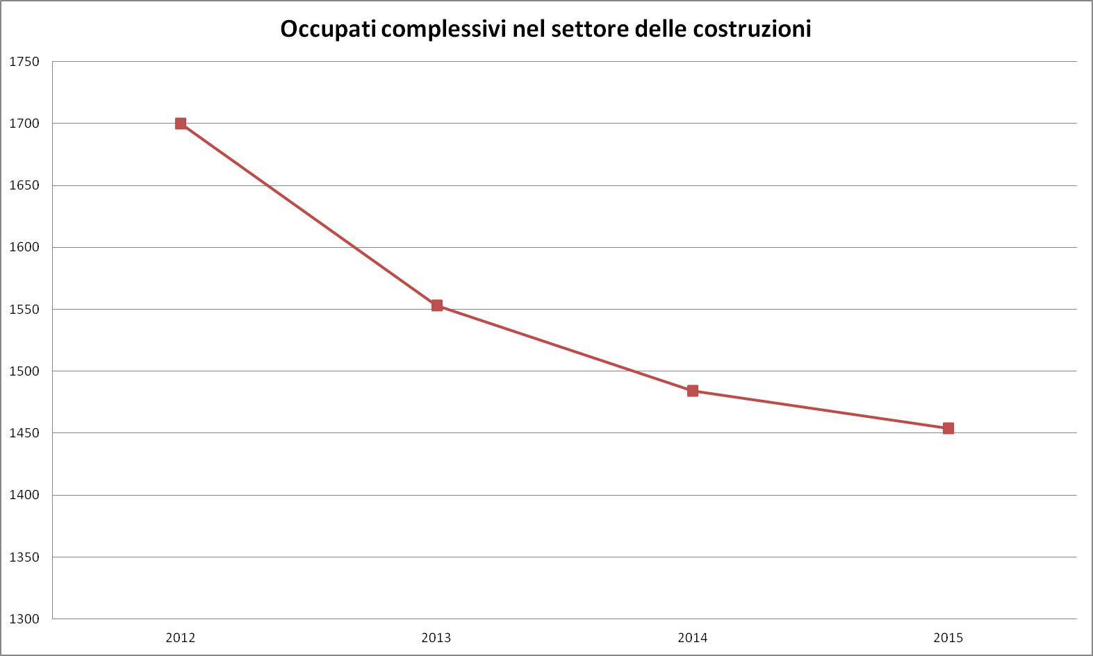 Dati Istat - Occupazione costruzioni