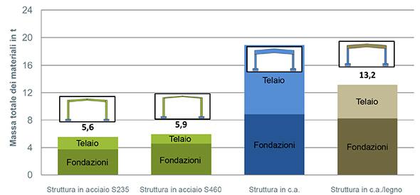 Fondazione Promozione Acciaio