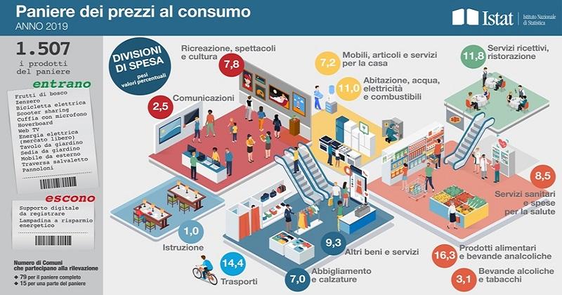 Istat i nuovi indici dei prezzi al consumo for Calcolo istat