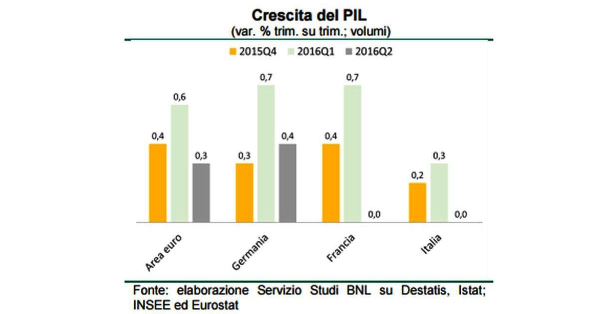 Istat: Nota mensile sull'andamento dell'economia italiana