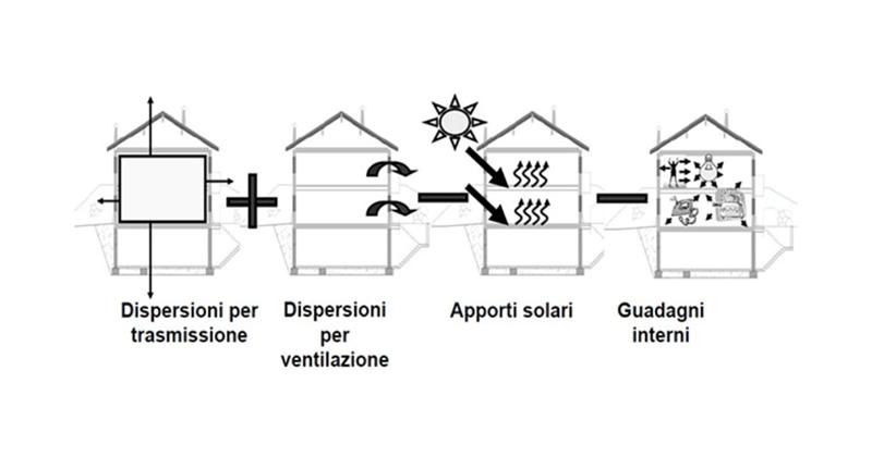 Come realizzare un edificio in classe energetica A4 e NZEB