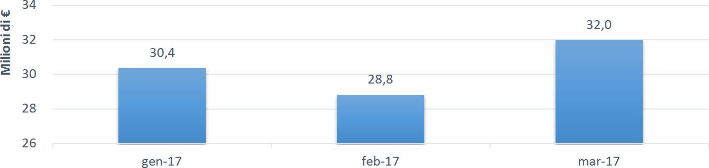 Tutto gare marzo in crescita per i bandi di progettazione for Software di progettazione di architettura domestica